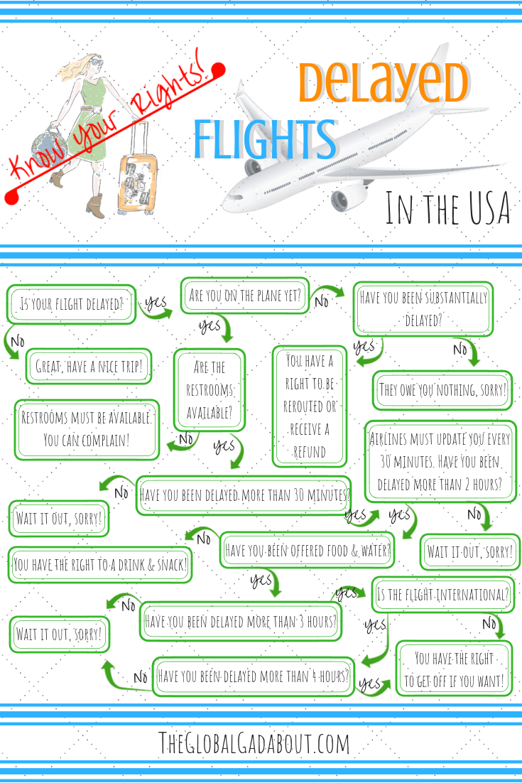 What if you are one of the poor travelers whose flight is delayed for hours or even canceled? This handy #infographic will help you find out exactly what rights to rerouting and compensation you have depending on your situation! Click through for more info about flights in #Europe & #overbooking || #theglobalgadabout #delayedflights #travelproblems #travelrights #airlinerights #canceledflights #traveltips