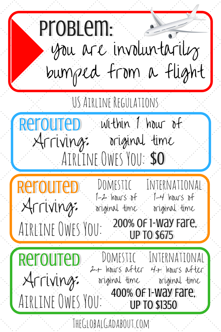 What if you are one of the poor travelers who get bumped off an #overbookedlfight in the US? This handy #infographic will help you find out exactly what rights to rerouting and compensation you have depending on your situation! Click through for more info about flights in Europe & #delayedflights || #theglobalgadabout #overbooking #travelproblems #travelrights #airlinerights #canceledflights #traveltips