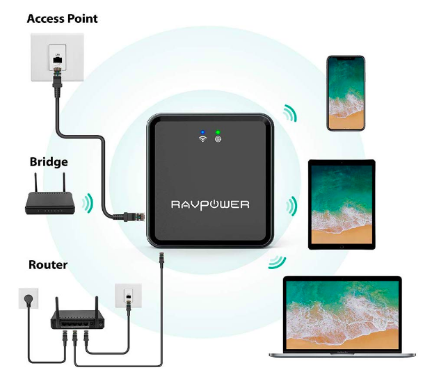 A portable nano travel router in the center, connected to an access point, bridge, and router on the left and wirelessly transmitting to a phone, tablet, and laptop on the right.